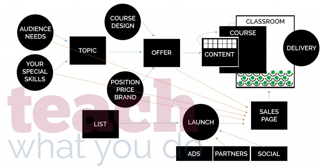 A System for Creating and Selling an Online Class +3 Tasks to Start Right Now   Teach What You Do